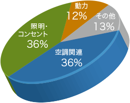 空調関連 36.0%と照明・コンセント 36.0%で全体の70%以上を占めています。その他、動力 12.0%、その他 13.0%と続きます。